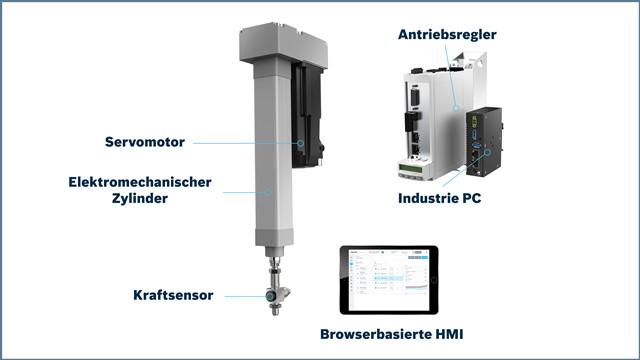 Kit-Fuegetechnik-Integration